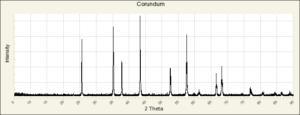 XRD Graph
